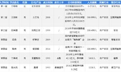 2018年中国湖畔大学学员所在行业解读之——房产家居:2018年成为家居新零售变革年