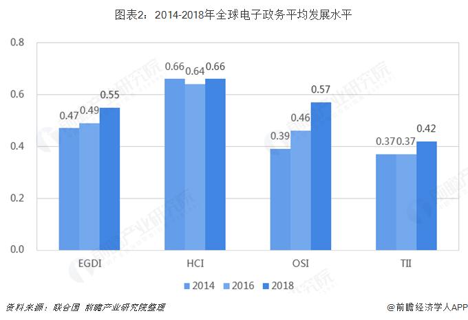 图表2:2014-2018年全球电子政务平均发展水平