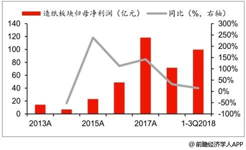 2013-2018年前三季度中国造纸板块营业收入、归母净利润及增长情况