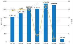 2018年全年中国<em>乳制品</em>行业市场分析:累计产量超2600万吨