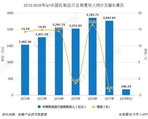 2012-2018年Q1中国乳制品行业销售收入统计及增长情况