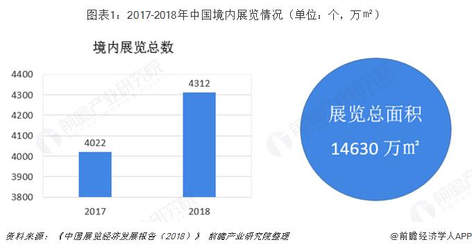 图表1:2017-2018年中国境内展览情况(单位:个,万㎡)