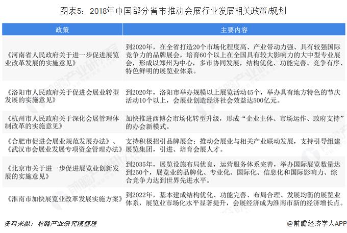 图表5:2018年中国部分省市推动会展行业发展相关政策/规划