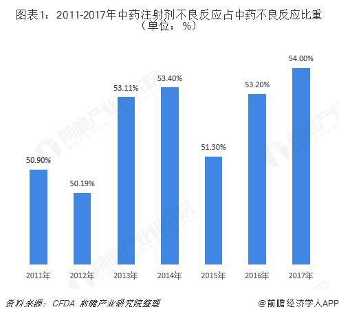 图表1:2011-2017年中药注射剂不良反应占中药不良反应比重(单位:%)