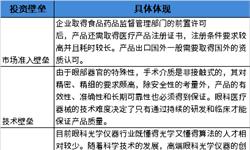 2018年中国<em>眼科</em><em>光学仪器</em>行业市场投资现状与发展趋势分析 市场呈现寡头竞争格局【组图】