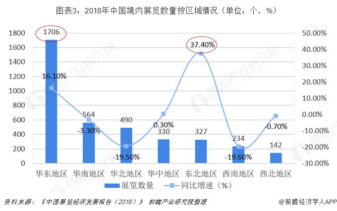 图表3:2018年中国境内展览数量按区域情况(单位:个,%)