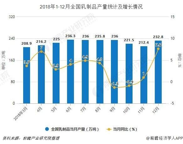 2018年1-12月全国乳制品产量统计及增长情况