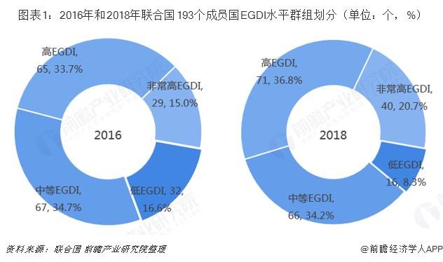 图表1:2016年和2018年联合国193个成员国EGDI水平群组划分(单位:个,%)