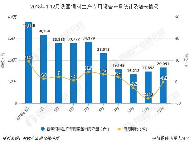 2018年1-12月我國飼料生產專用設備產量統計及增長情況
