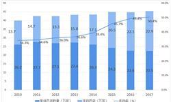 2018年连锁药店行业市场现状与发展前景分析 资本踊跃入场,行业进入加速整合通道 【组图】