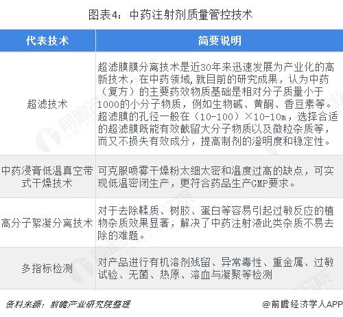 图表4:中药注射剂质量管控技术