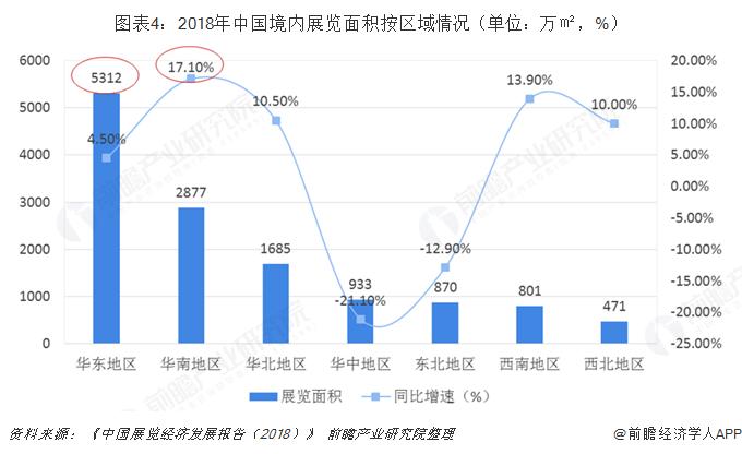图表4:2018年中国境内展览面积按区域情况(单位:万㎡,%)