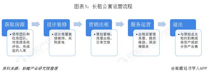 图表1:长租公寓运营流程
