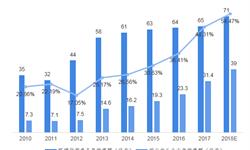 2018年<em>环境监测仪器</em>行业发展现状及市场前景分析 政策引导下市场前景广阔【组图】