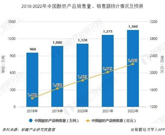 2018-2022年中国酸奶产品销售量、销售额统计情况及预测