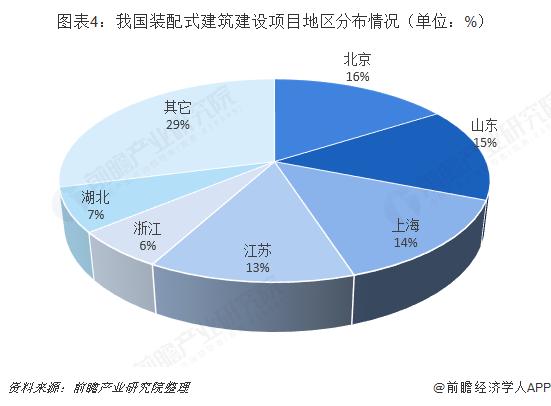 图表4:我国装配式建筑建设项目地区分布情况(单位:%)