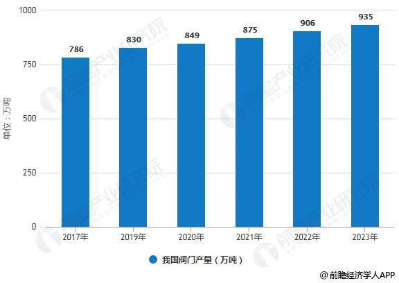 2017-2023年我国阀门产量统计情况及预测
