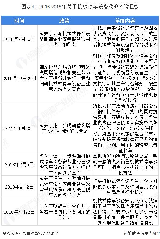 图表4:2016-2018年关于机械停车设备税改政策汇总