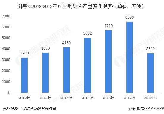 图表3:2012-2018年中国钢结构产量变化趋势(单位:万吨)