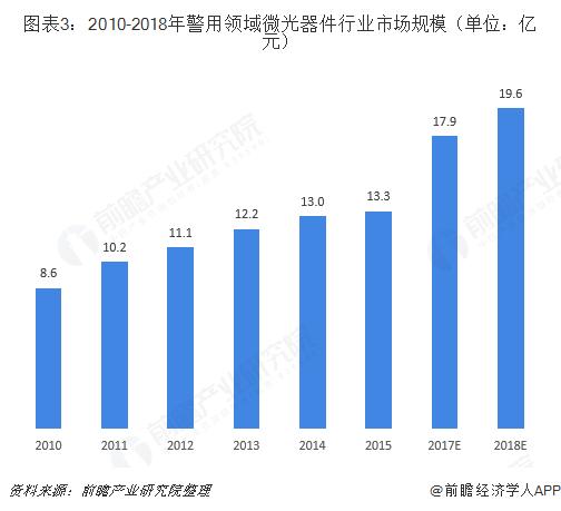 图表3:2010-2018年警用领域微光器件行业市场规模(单位:亿元)