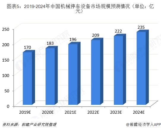 图表5:2019-2024年中国机械停车设备市场规模预测情况(单位:亿元)