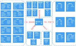 预见2019:《液晶显示模组产业全景图谱》(附市场规模、竞争格局、发展趋势)