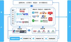 预见2019:《2019中国第三方支付产业全景图谱》(附:市场规模、产业布局、竞争、投资、趋势等)