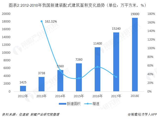 图表2:2012-2018年我国新建装配式建筑面积变化趋势(单位:万平方米,%)