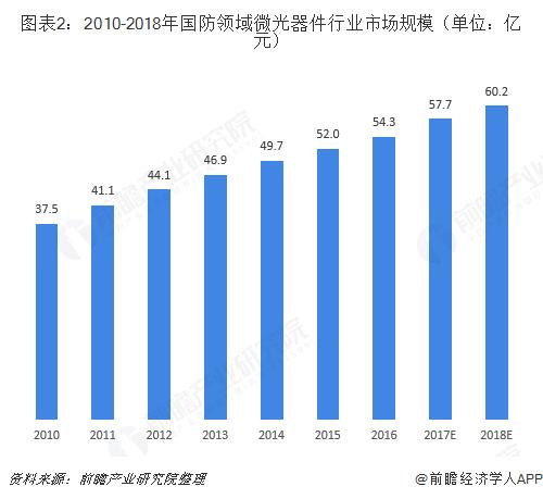 图表2:2010-2018年国防领域微光器件行业市场规模(单位:亿元)