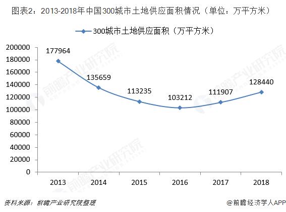 图表2:2013-2018年中国300城市土地供应面积情况(单位?#21644;?#24179;方米)