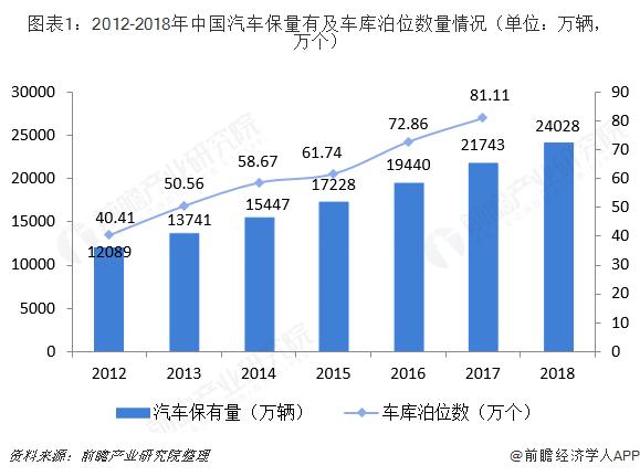 图表1:2012-2018年中国汽车保量有及车库泊位数量情况(单位?#21644;?#36742;,万个)