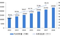 2018年中国<em>机械</em><em>停车</em><em>设备</em>市场需求与发展前景分析 汽车供给和土地资源矛盾催生行业需求【组图】
