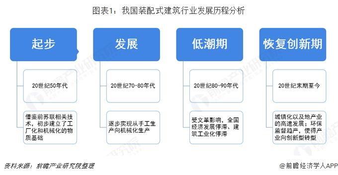 图表1:我国装配式建筑行业发展历程分析