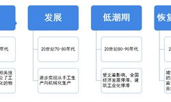 2018年中国<em>装配式</em><em>建筑</em>市场分析与发展前景 华东地区项目占比接近一半【组图】