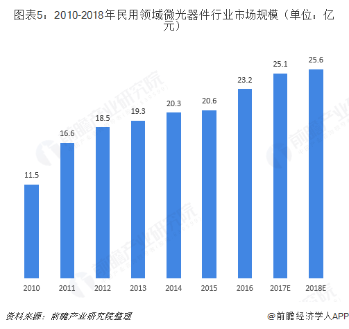 图表5:2010-2018年民用领域微光器件行业市场规模(单位:亿元)