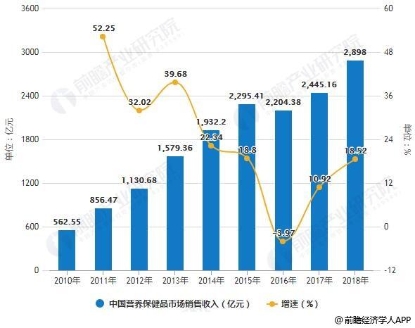 2010-2018年中国营养保健品市场销售收入统计及增长情况预测