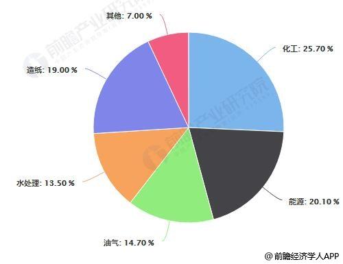 中国工业阀门市场需求结构占比统计情况