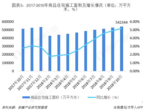 图表3:2017-2018年商品住宅施工面积及增长情况(单位?#21644;?#24179;方米,%)