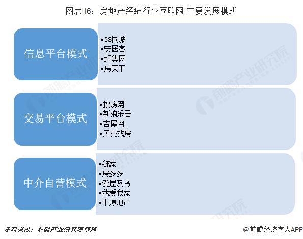 图表16:房地产经纪行业互联网+主要发展模式