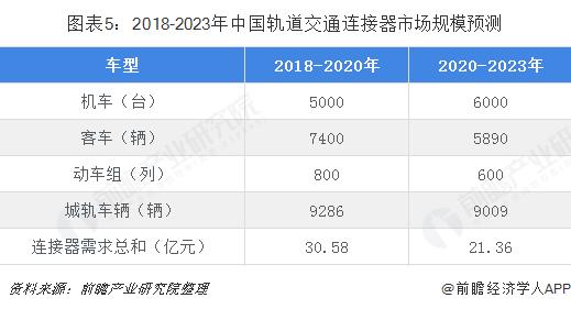 图表5:2018-2023年中国轨道交通连接器市场规模预测