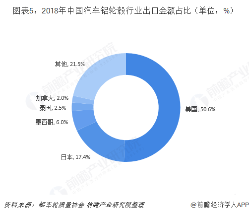 图表5:2018年中国汽车铝轮毂行业出口金额占比(单位:%)