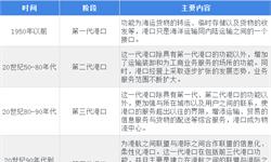 2018年全球港口行业发展概况与市场竞争格局分析 中国港口优势显著【组图】