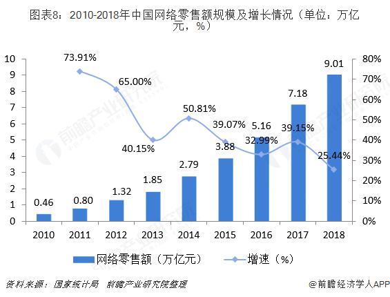 图表8:2010-2018年中国网络零售额规模及增长情况(单位:万亿元,%)