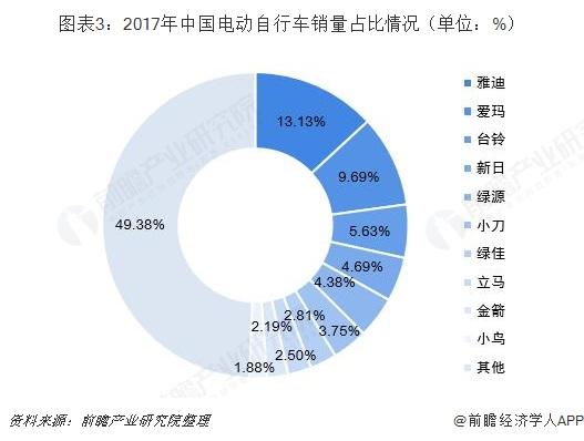 图表3:2017年中国电动自行车销量?#24613;?#24773;况(单位:%)