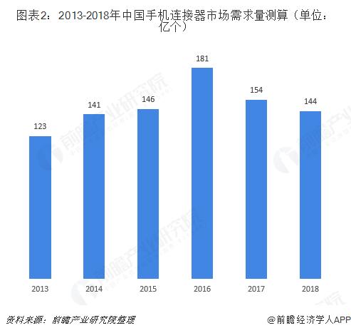 图表2:2013-2018年中国手机连接器市场需求量测算(单位:亿个)