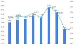 2018年中国月子中心市场分析与发展前景 新生人口与消费升级催生市场需求【组图】
