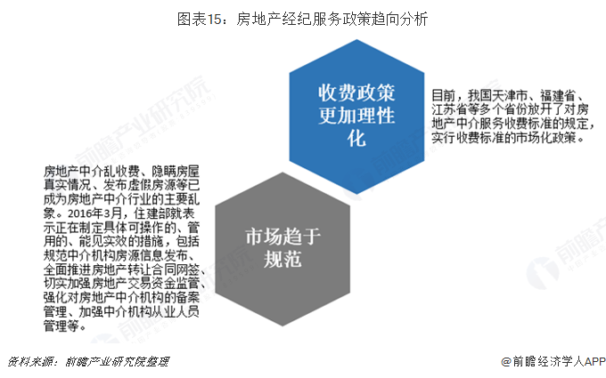 图表15:房地产经纪服务政策趋向分析