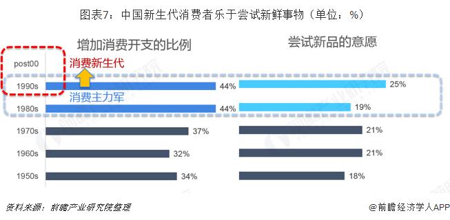 图表7:中国新生代消费者乐于尝试新鲜事物(单位:%)