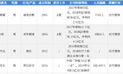 2018年中国湖畔大学学员所在行业解读之——第三方医疗诊断:短期将继续保持高速增长趋势