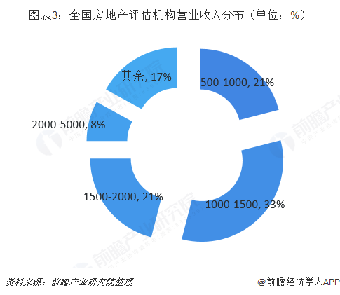 图表3:全国房地产评估机构营业收入分布(单位:%)